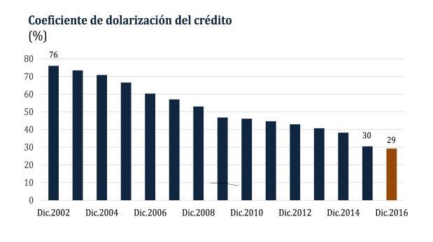 Coeficiente de dolarización del crédito 2002-2016