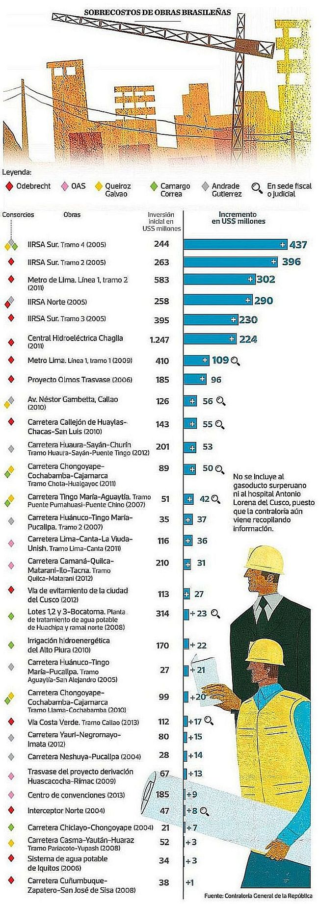 [Foto] Lava Jato: investigan diez obras de cinco empresas brasileñas