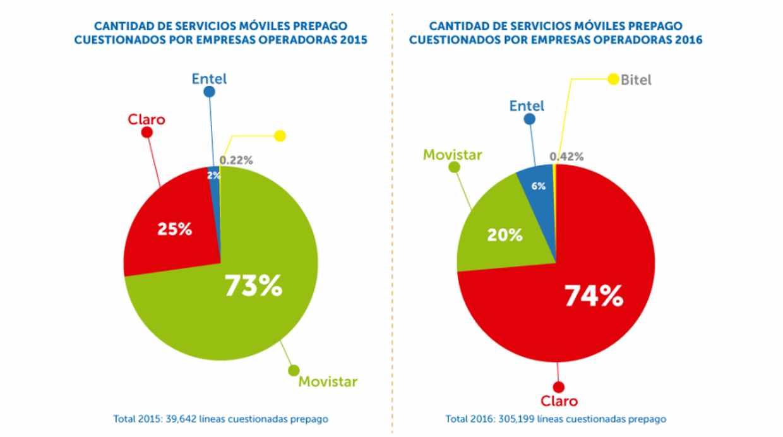 El 74% de líneas prepago cuestionadas durante el 2016 provino del operador móvil Claro. (Foto: Reporte mensual de Osiptel)