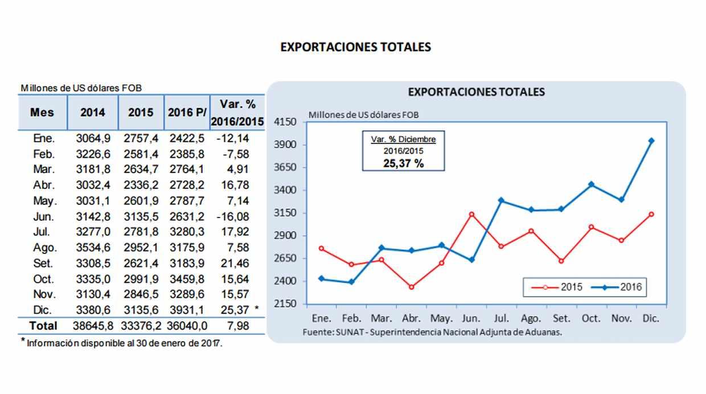 Datos adelantados del INEI muestran la evolución de los montos correspondientes a las exportaciones peruanas. (Foto: INEI)