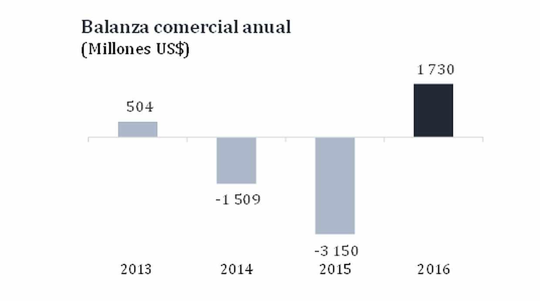 Evolución de la balanza comercial peruana. Desde el 2013 que el Perú no registra un saldo comercial favorable. (Fuente: BCR)