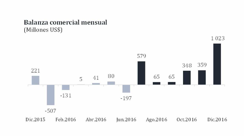Evolución mensual de la balanza comercial peruana. Diciembre marcó un récord con el superávit más alto del año. (Fuente: BCR)