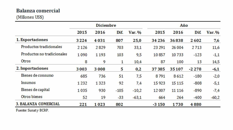 Dinamismo de las exportaciones e importaciones peruanas. (Fuente: BCR)