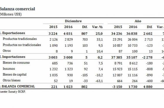 Balanza comercial cerró el 2016 con superávit de US$1.730 mlls.