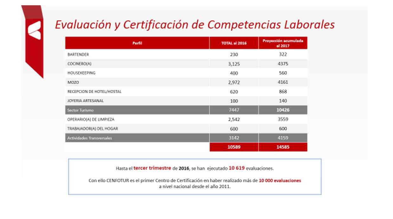 Este año se espera que  más de 14 mil peruanos cuenten con evaluación y certificación de competencias laborales en labores relacionadas al turismo. (Fuente: Cenfotur)
