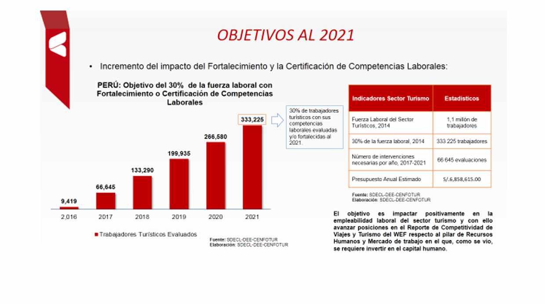 Al 2021 se espera que el 30% de la fuerza laboral dedicada al turismo cuente con fortalecimiento o certificación de competencias laborales. (Fuente: Cenfotur)