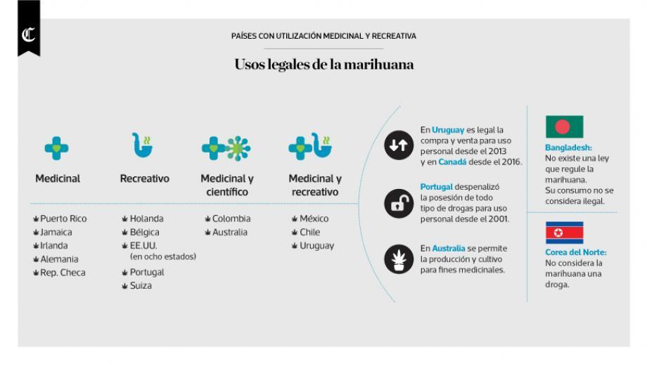 Infografía del día: usos legales de la marihuana