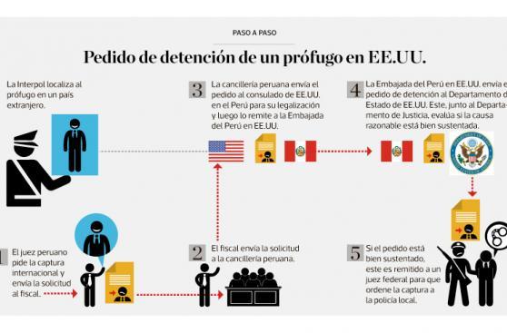 Infografía del día: pedido de detención de un prófugo en EE.UU.