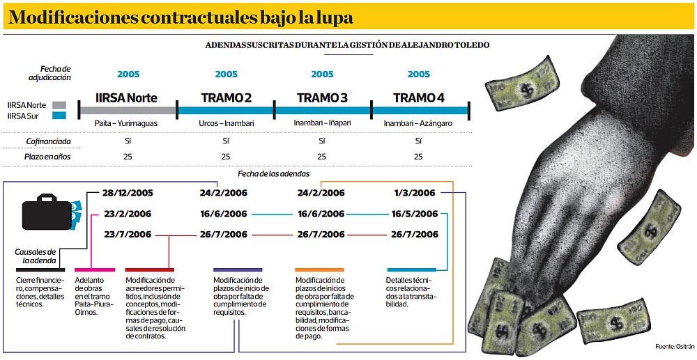 (Fuente: Ositrán / Elaboración: El Comercio)
