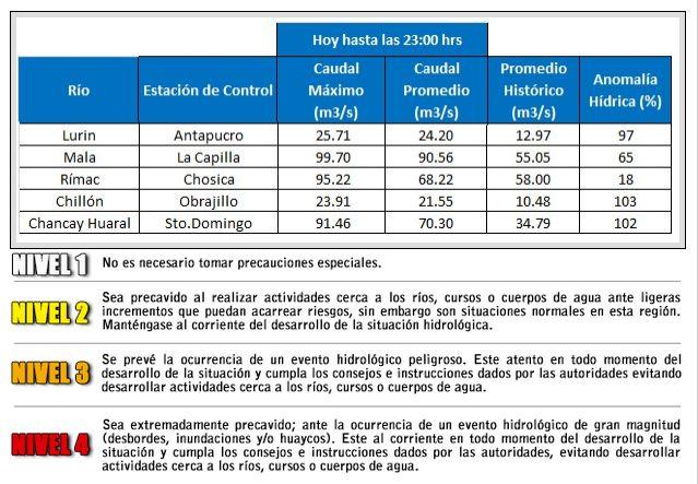 Aumento del nivel de agua en los ríos Lurín, Mala, Chancay-Huaral, Chillón y Rímac.(Senamhi)