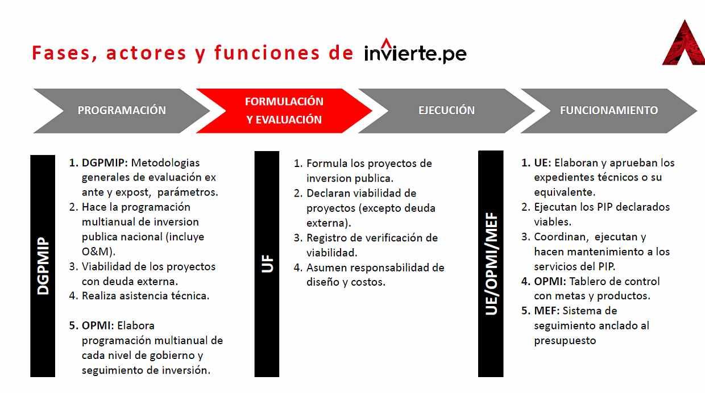 Las fases que tendrá Invierte.pe (Fuente: MEF)
