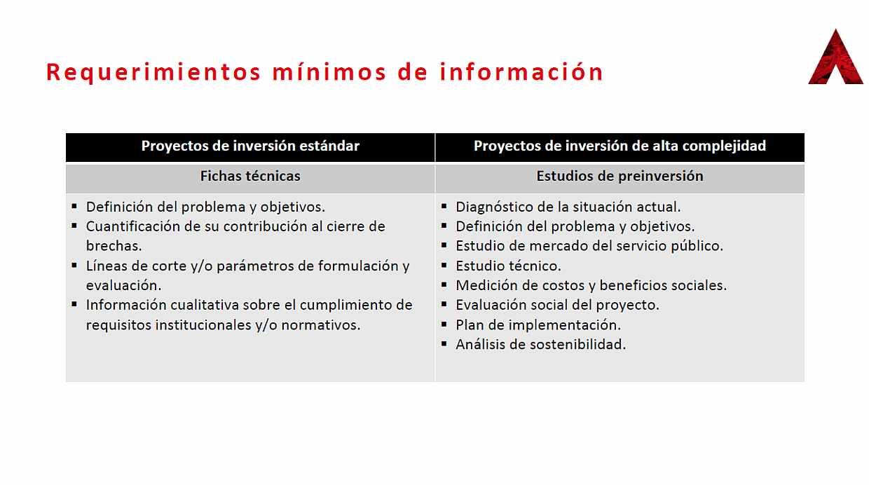 Invierte.pe estableció requisitros mínimo de información para proyectos de inversión estándar y los que posean alta complejidad. (Fuente: MEF)
