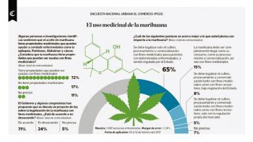 Infografía: el uso medicinal de la marihuana