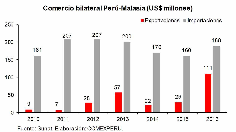 Un acuerdo con Malasia beneficiaría el actual crecimiento de nuestras exportaciones a ese país y favorecería la entrada de tecnología avanzada para nuestro sector empresarial, consideró CómexPerú. (Foto: CómexPerú)