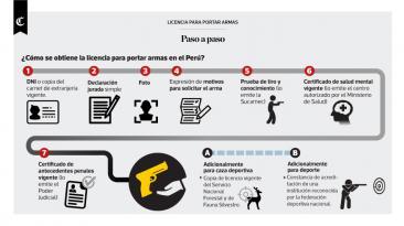 ¿Cómo se obtiene la licencia para portar armas en el Perú?