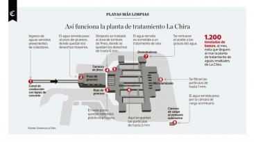 Infografía: así funciona la planta de tratamiento La Chira