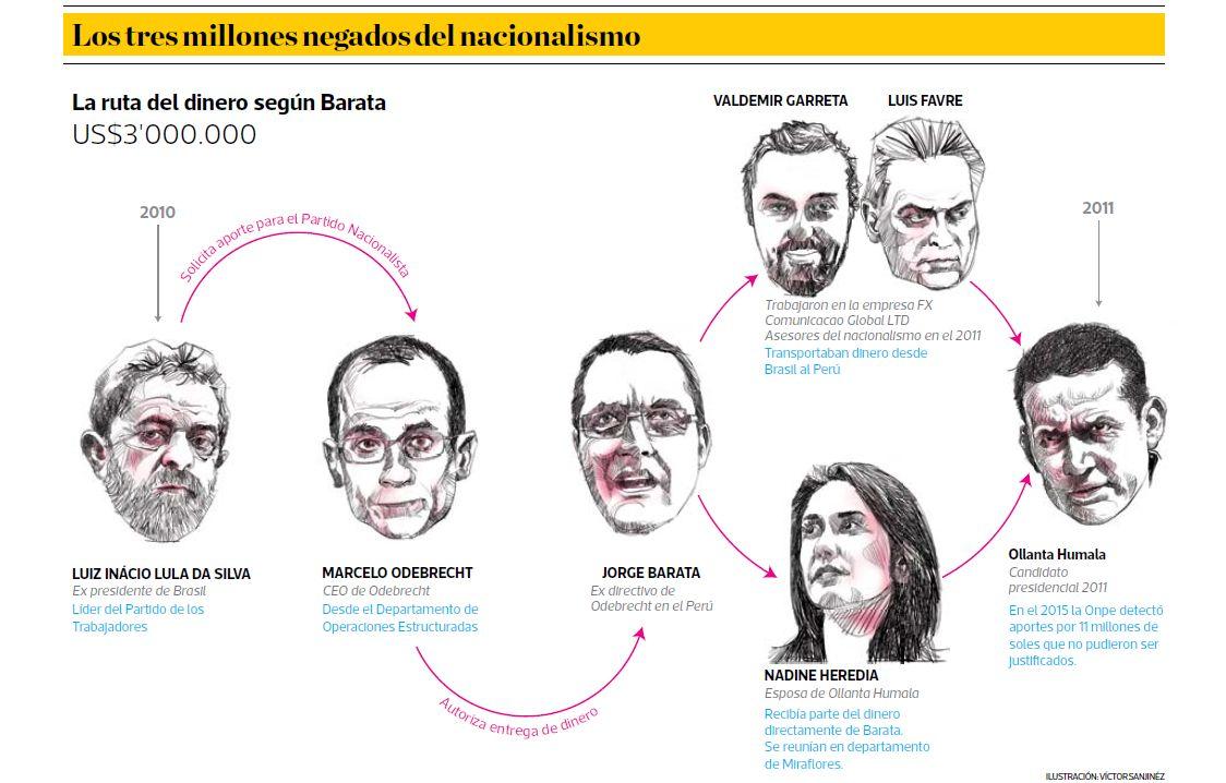 Los tres millones de Odebrecht negados por el nacionalismo. (Ilustración: Víctor Sanjinez / El Comercio)