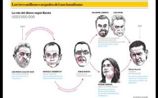 La ruta del dinero para la campaña de Humala, según Barata