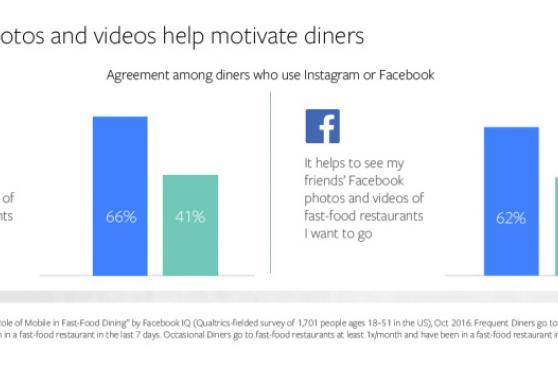 El impacto del uso de smartphones en el consumo de comida