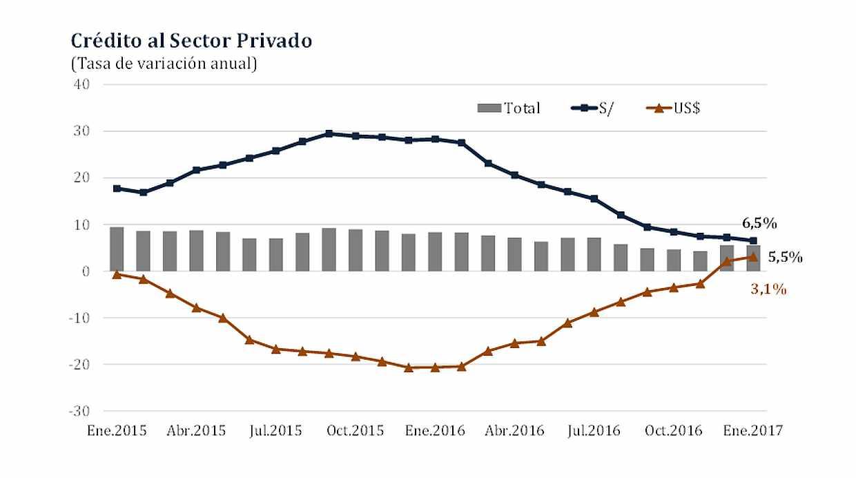 Evolución del ritmo de expansión de los créditos al sector privado de los últimos dos años. (Fuente: BCR)
