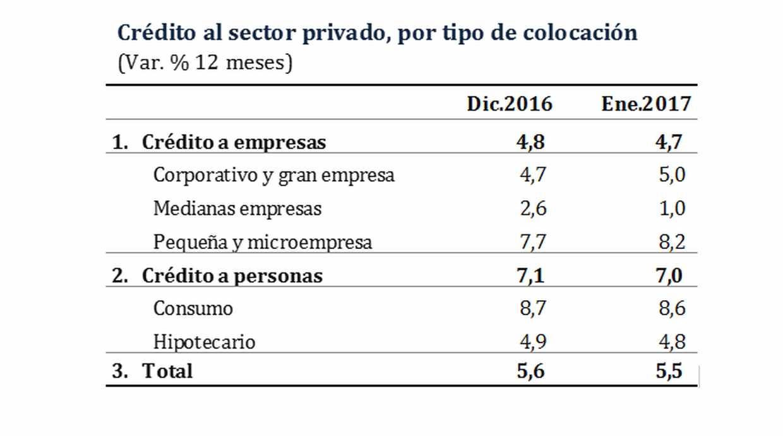Crédito al sector privado por tipo de colocación. (Fuente: BCR)