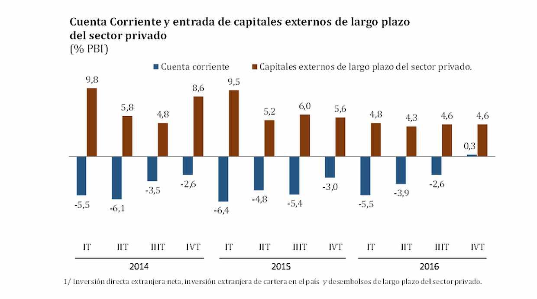 Cuenta corriente y entrada de capitales externos de largo plazo del sector privado. (Fuente: BCR)