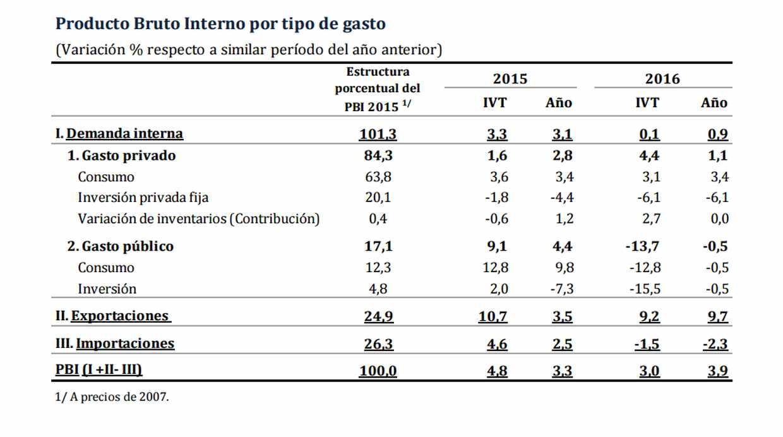 PBI del cuatro trimestre del 2016 según tipo de gasto. (Fuente: BCR)