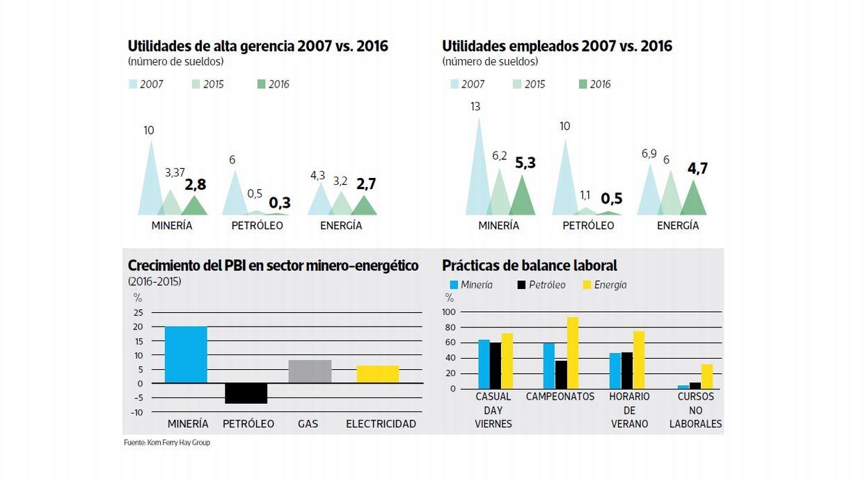 Utilidades de alta gerencia 2007 vs. 2016 (Archivo: El Comercio)