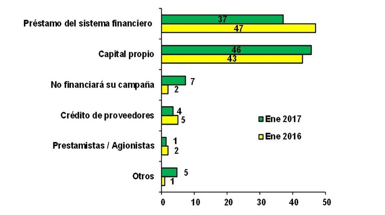 Fuentes de financiamiento de la campaña escolar 2016-2017  (Fuente: MiBanco)