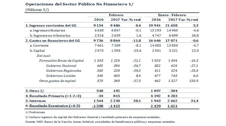 Fuente: Banco Central de Reserva del Perú.