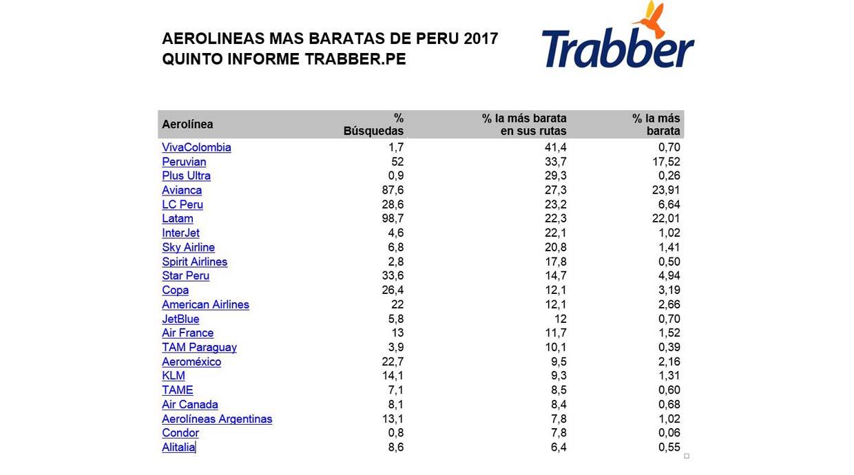 [Foto] Las aerolíneas que ofrecen los vuelos más baratos desde Lima