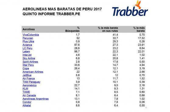 Las aerolíneas que ofrecen los vuelos más baratos desde Lima
