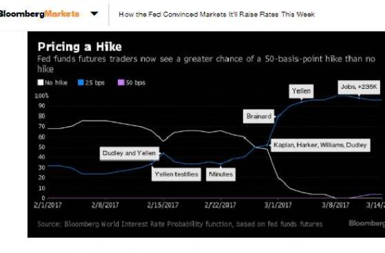Esta estrategia siguió la Fed para preparar alza de tasas