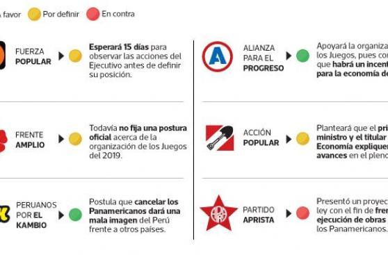 Las bancadas a favor y en contra de los Juegos Panamericanos