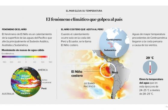 Infografía del día: el Niño Costero