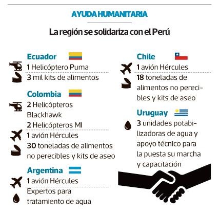 (Elaboración El Comercio)