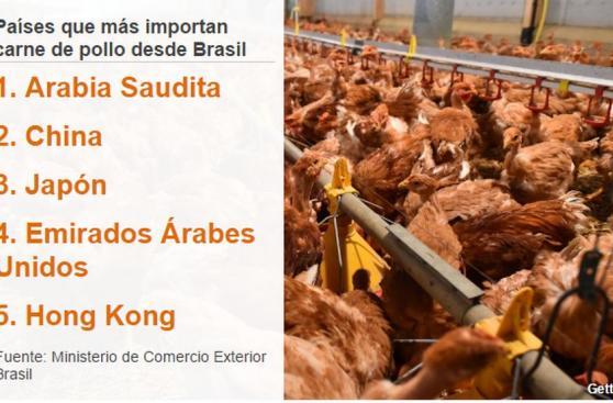 [BBC] Brasil: Lo que se sabe del escándalo de la carne podrida
