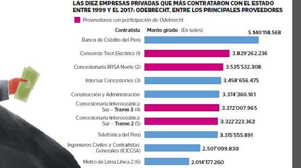 El Estado quiere evitar contratar con empresas vinculadas a casos de corrupción como Odebrecht.