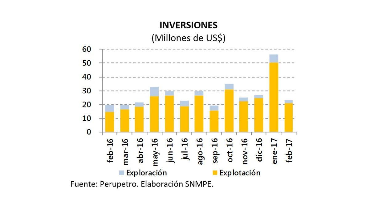La inversión en el upstream de hidrocarburo cayó fuertemente en febrero, si se compara con la cifra registrada en enero. Sin embargo, la caída es leve si se compara el monto con las inversiones registradas en los últimos doce meses. Incluso, frente a febrero del 2016, la inversión subió levemente. (Fuente: SNMPE)