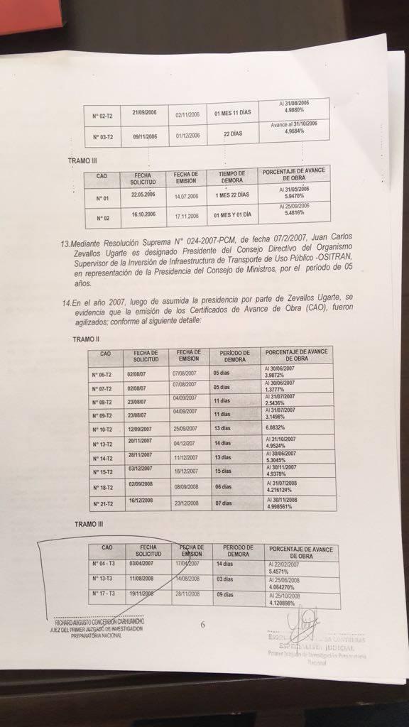 [Foto] Ex jefe de Ositrán emitió 18 certificados a favor de Odebrecht