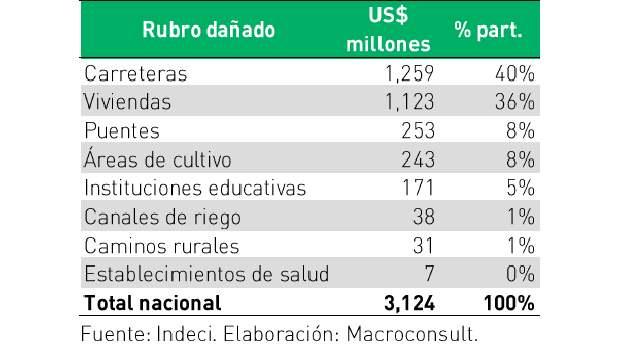 [Foto] Daños de El Niño: US$3.124 millones hasta ahora, Macroconsult