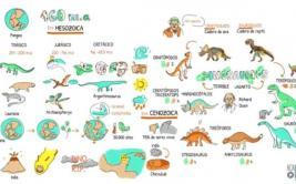 YouTube: aprende todo sobre los dinosaurios con este video
