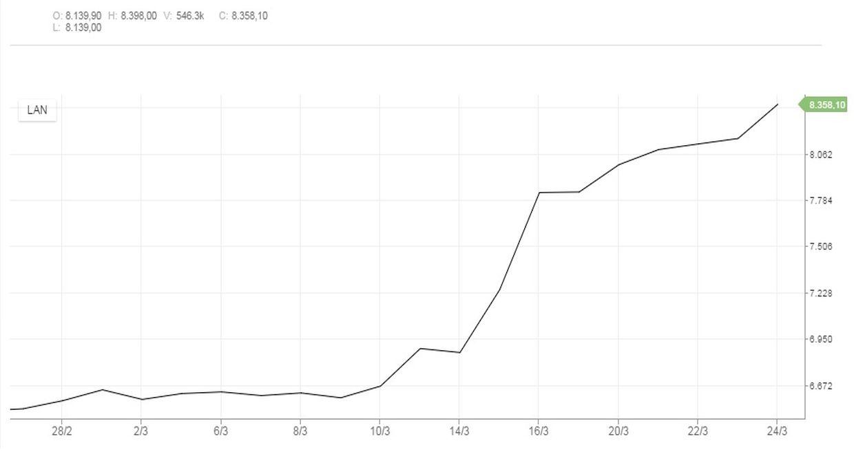 Este viernes el papel de la compañía anotó una subida de 2,52%, hasta los .358,1 cada uno. (Captura: Bolsa de Santiago)
