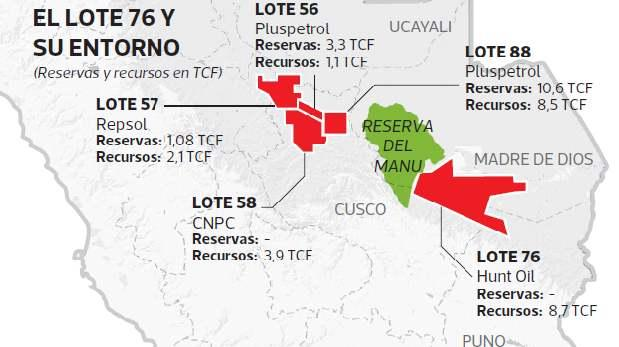 Hunt Oil renuncia a megaproyecto de gas en el Lote 76
