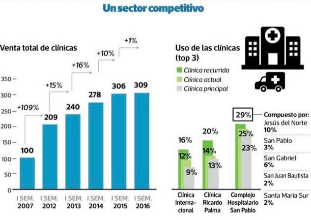 Clínicas en Perú: un sector competitivo. (Elaboración: El Comercio)