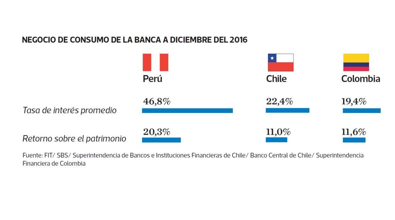 Datos de rentabilidad sobre patrimonio de la banca (Archivo El Comercio)