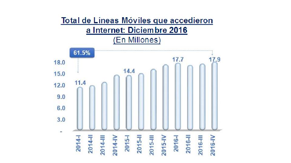 La penetración del servicio de Internet móvil se mantiene también en una curva ascendente sostenida. (Fuente: Osiptel).