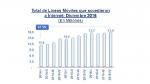 Bitel y Entel despiden el 2016 con más de 8 millones de líneas - Noticias de 4g lte