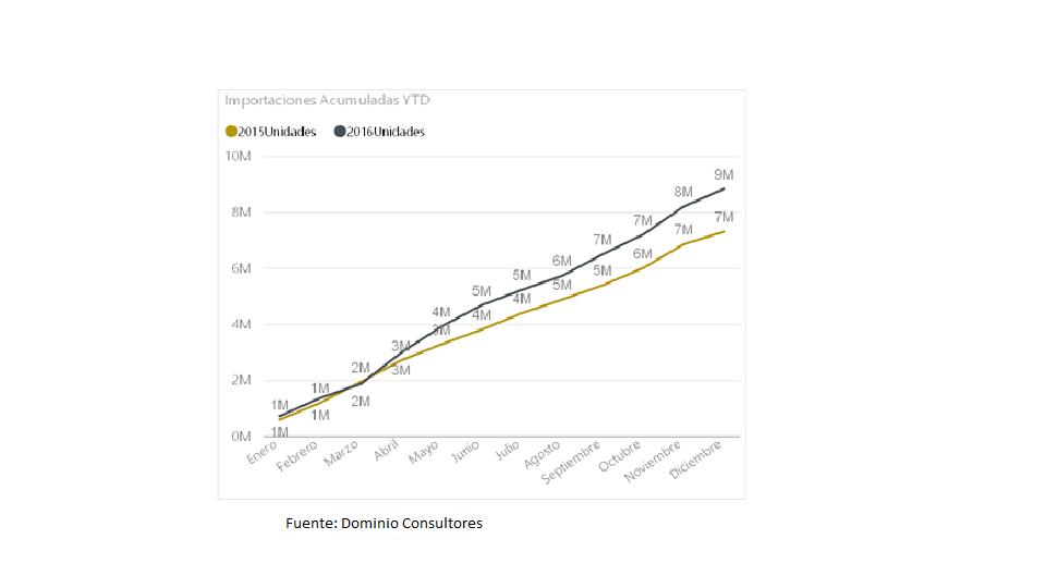 Ventas de smartphone mantienen el mismo ritmo de crecimiento en el 2015 y el 2016.