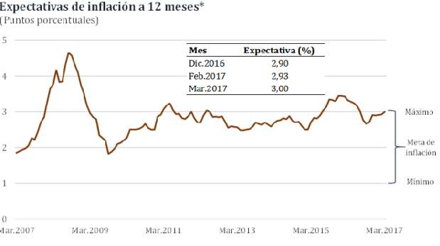 [Foto] Expectativa de inflación llega a límite superior del rango meta